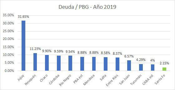 DEUDA -PBG