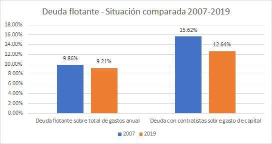 DEUDA FLOTANTE 2007-2009