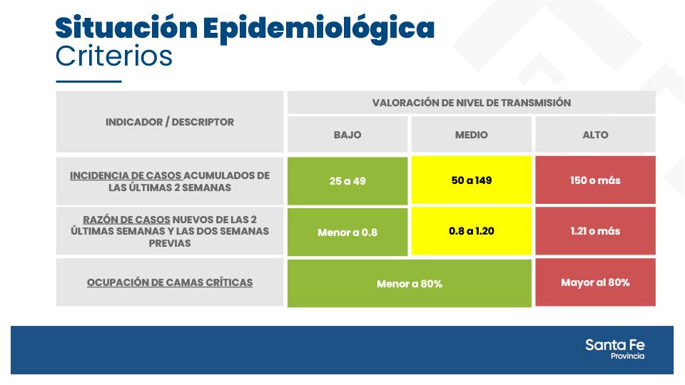 Situacion epidemiologica - 2