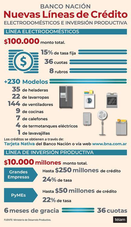 infografia lineas electrodomesticos