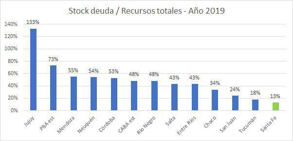STOCK DEUDA-RECURSOS TOTALES